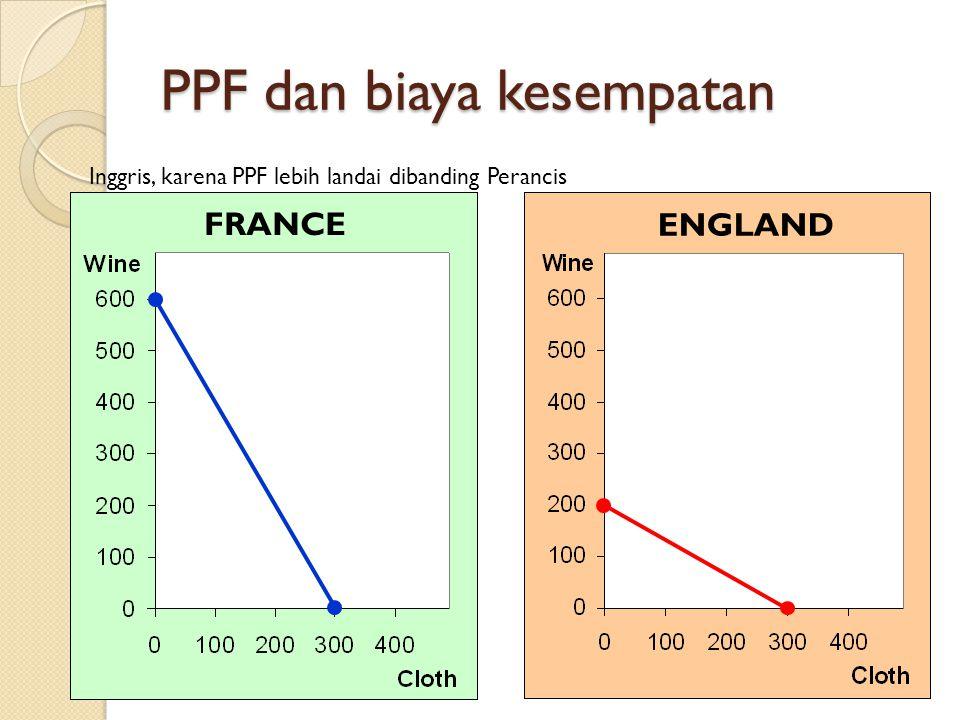 PPF dan biaya kesempatan 21 FRANCE ENGLAND Inggris, karena PPF lebih landai dibanding Perancis