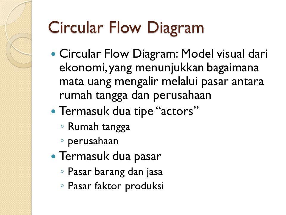 Circular Flow Diagram Circular Flow Diagram: Model visual dari ekonomi, yang menunjukkan bagaimana mata uang mengalir melalui pasar antara rumah tangg