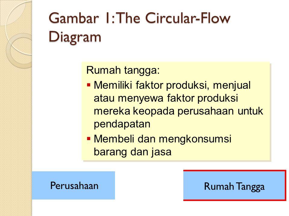 Gambar 1: The Circular-Flow Diagram Rumah tangga:  Memiliki faktor produksi, menjual atau menyewa faktor produksi mereka keopada perusahaan untuk pen