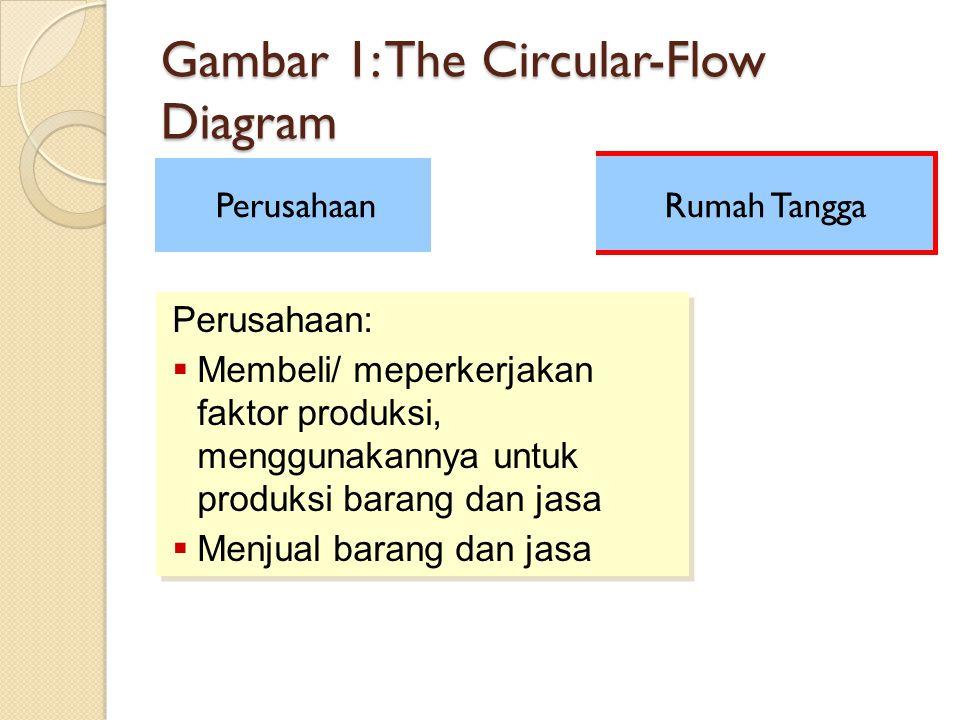 Gambar 1: The Circular-Flow Diagram Rumah Tangga Perusahaan Perusahaan:  Membeli/ meperkerjakan faktor produksi, menggunakannya untuk produksi barang