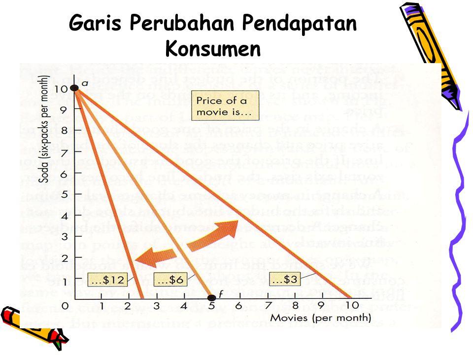 Garis Perubahan Pendapatan Konsumen
