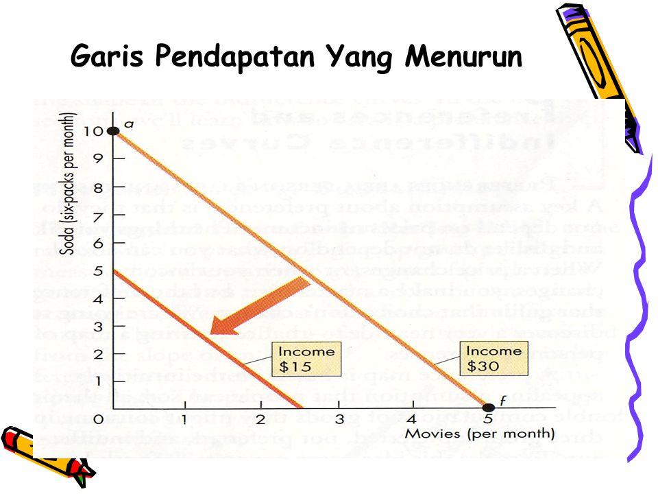 Garis Pendapatan Yang Menurun