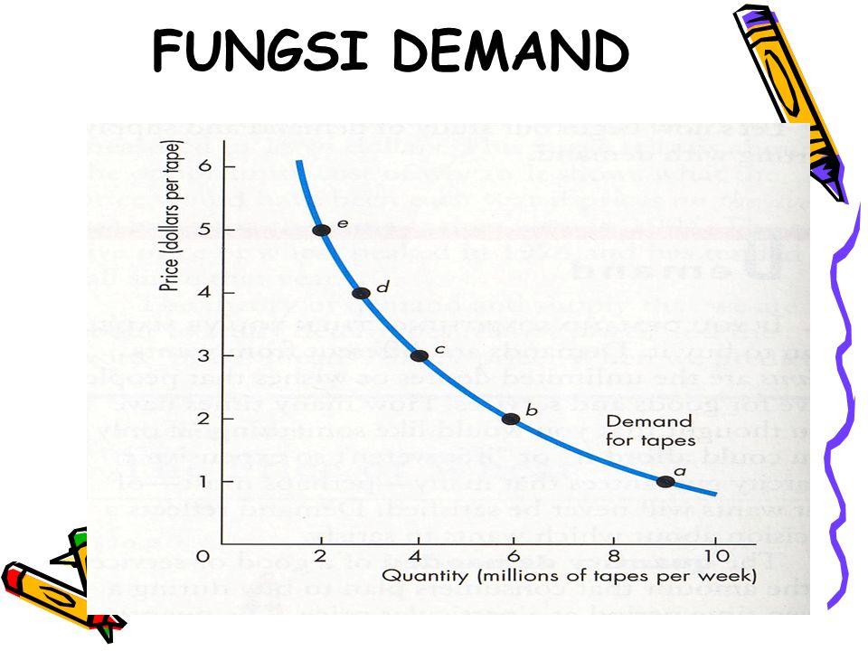 FUNGSI DEMAND
