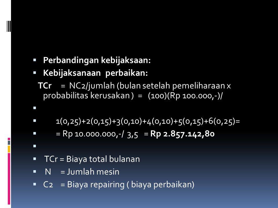  Perbandingan kebijaksaan:  Kebijaksanaan perbaikan: TCr = NC2/jumlah (bulan setelah pemeliharaan x probabilitas kerusakan ) = (100)(Rp 100.000,-)/