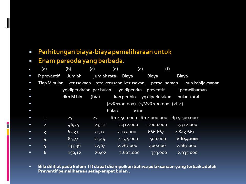  Perhitungan biaya-biaya pemeliharaan untuk  Enam pereode yang berbeda :  (a) (b) (c) (d) (e) (f)  P.preventif Jumlah jumlah rata- Biaya Biaya Bia