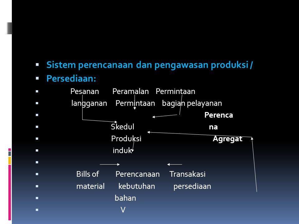  Sistem perencanaan dan pengawasan produksi /  Persediaan:  Pesanan Peramalan Permintaan  langganan Permintaan bagian pelayanan  Perenca  Skedul