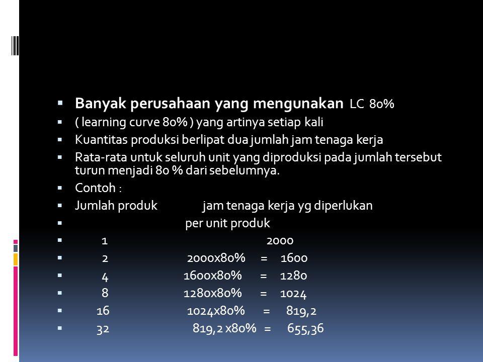  Banyak perusahaan yang mengunakan LC 80%  ( learning curve 80% ) yang artinya setiap kali  Kuantitas produksi berlipat dua jumlah jam tenaga kerja
