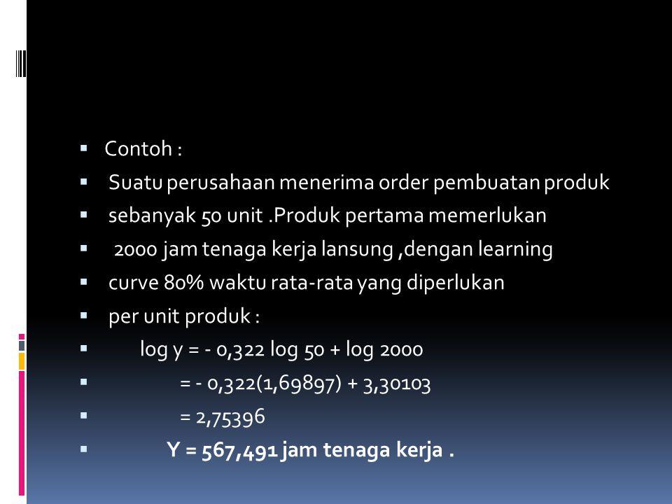  Contoh :  Suatu perusahaan menerima order pembuatan produk  sebanyak 50 unit.Produk pertama memerlukan  2000 jam tenaga kerja lansung,dengan lear