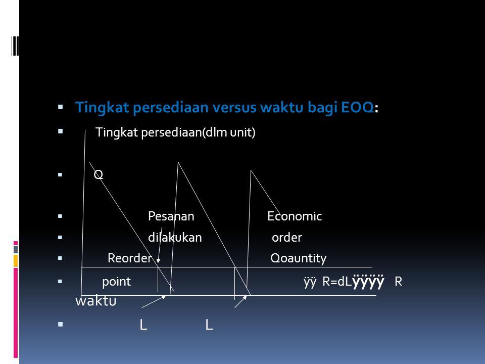  Tingkat persediaan versus waktu bagi EOQ:  Tingkat persediaan(dlm unit)  Q  Pesanan Economic  dilakukan order  Reorder Qoauntity  point ÿÿ R=d