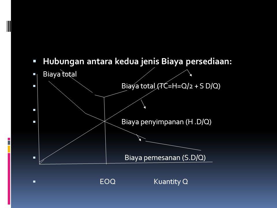  Hubungan antara kedua jenis Biaya persediaan:  Biaya total  Biaya total (TC=H=Q/2 + S D/Q)   Biaya penyimpanan (H.D/Q)  Biaya pemesanan (S.D/Q)