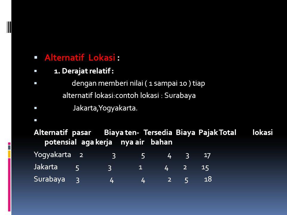  Alternatif Lokasi :  1. Derajat relatif :  dengan memberi nilai ( 1 sampai 10 ) tiap alternatif lokasi:contoh lokasi : Surabaya  Jakarta,Yogyakar