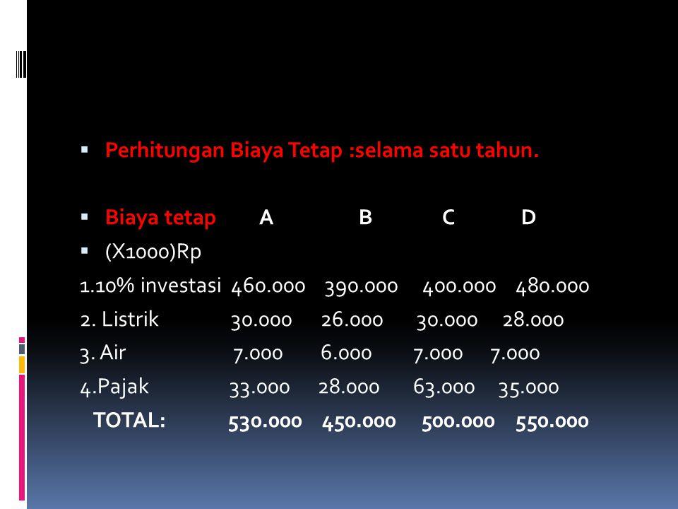  Perhitungan Biaya Tetap :selama satu tahun.  Biaya tetap A B C D  (X1000)Rp 1.10% investasi 460.000 390.000 400.000 480.000 2. Listrik 30.000 26.0