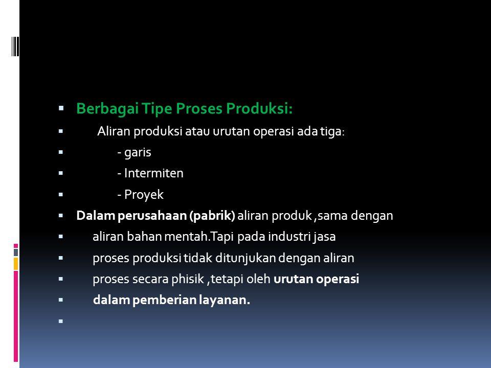  Berbagai Tipe Proses Produksi:  Aliran produksi atau urutan operasi ada tiga:  - garis  - Intermiten  - Proyek  Dalam perusahaan (pabrik) alira