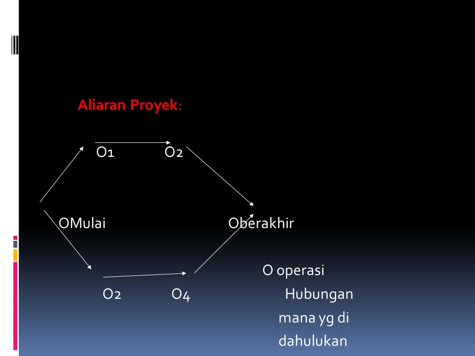 Aliaran Proyek: O1 O2 OMulai Oberakhir O operasi O2 O4 Hubungan mana yg di dahulukan