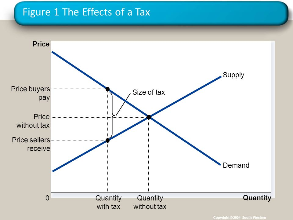 Principles of Microeconomics, Prof. Maclachlan, Spring 2006 15 Figure 1 The Effects of a Tax Copyright © 2004 South-Western Size of tax Quantity 0 Pri