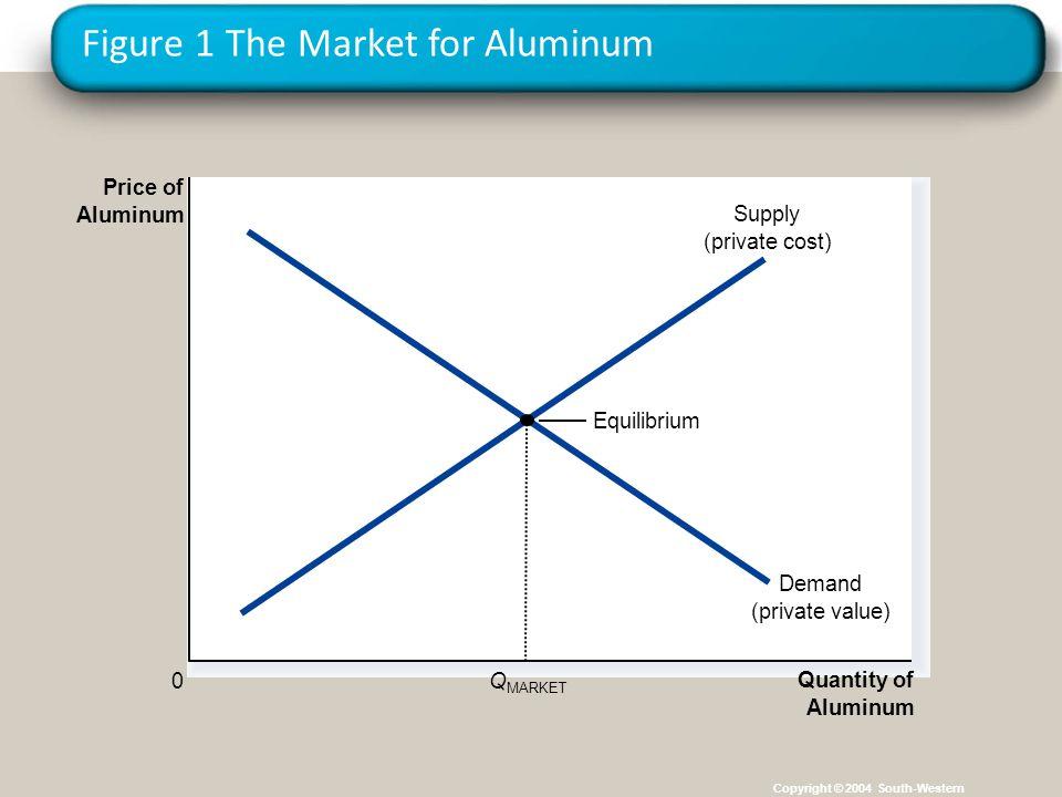 Figure 1 The Market for Aluminum Copyright © 2004 South-Western Quantity of Aluminum 0 Price of Aluminum Equilibrium Demand (private value) Supply (pr