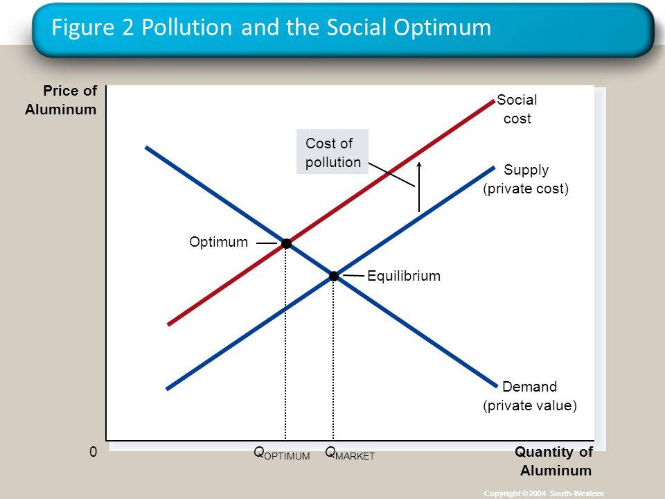 Figure 2 Pollution and the Social Optimum Copyright © 2004 South-Western Equilibrium Quantity of Aluminum 0 Price of Aluminum Demand (private value) S