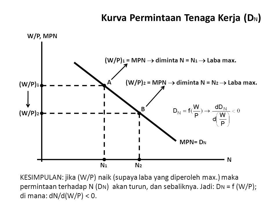 Kurva Permintaan Tenaga Kerja (D N ) W/P, MPN N MPN = D N (W/P) 1 (W/P) 2 N1N1 A B (W/P) 1 = MPN  diminta N = N 1  Laba max.