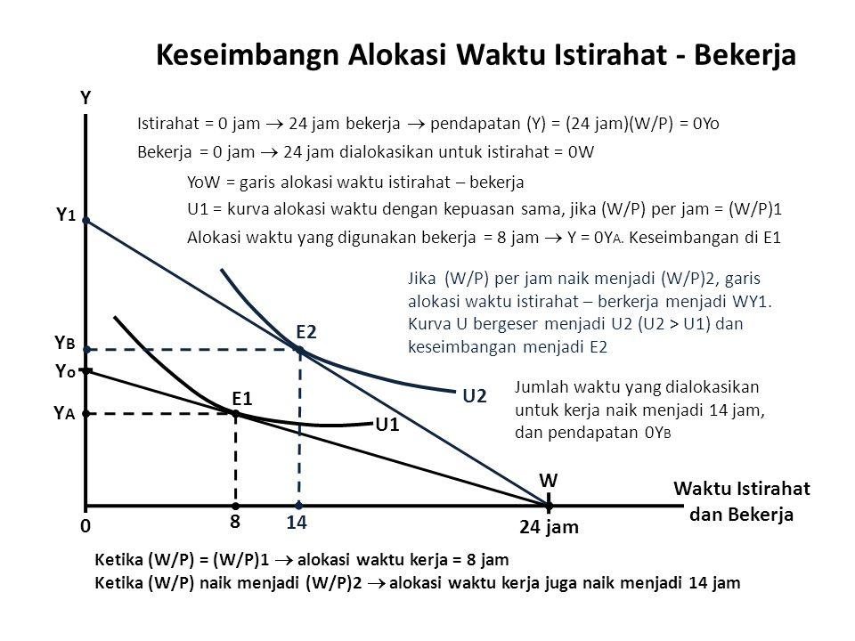 Keseimbangn Alokasi Waktu Istirahat - Bekerja Waktu Istirahat dan Bekerja 24 jam 0 Y Istirahat = 0 jam  24 jam bekerja  pendapatan (Y) = (24 jam)(W/P) = 0Yo Y1Y1 YoYo W U1 U1 = kurva alokasi waktu dengan kepuasan sama, jika (W/P) per jam = (W/P)1 YAYA 8 E1 U2 E2 Jika (W/P) per jam naik menjadi (W/P)2, garis alokasi waktu istirahat – berkerja menjadi WY1.