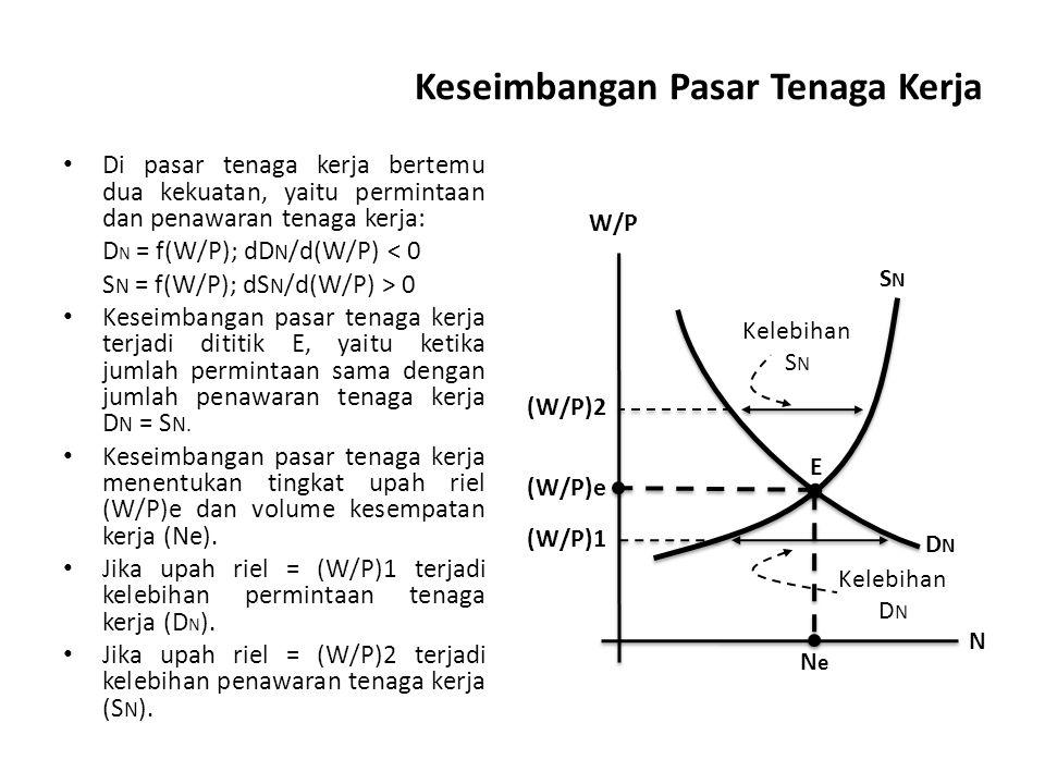 Keseimbangan Pasar Tenaga Kerja Di pasar tenaga kerja bertemu dua kekuatan, yaitu permintaan dan penawaran tenaga kerja: D N = f(W/P); dD N /d(W/P) < 0 S N = f(W/P); dS N /d(W/P) > 0 Keseimbangan pasar tenaga kerja terjadi dititik E, yaitu ketika jumlah permintaan sama dengan jumlah penawaran tenaga kerja D N = S N.