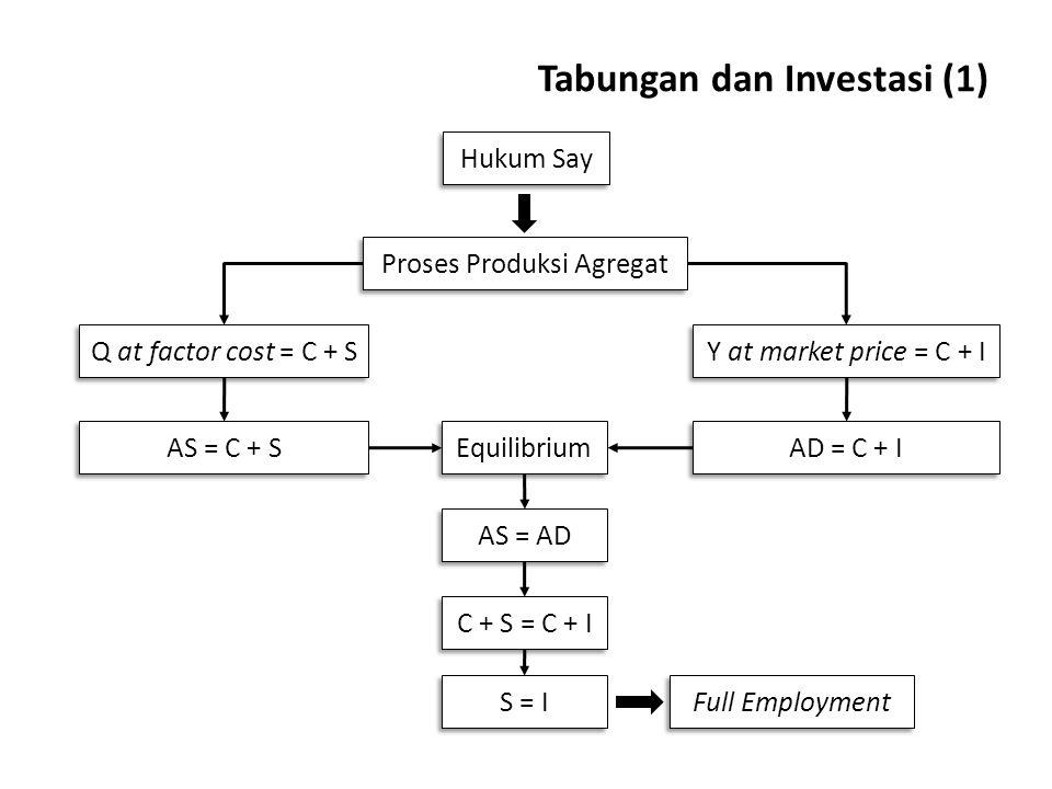 Tabungan dan Investasi (1) Q at factor cost = C + S Proses Produksi Agregat Hukum Say Y at market price = C + I Equilibrium AS = AD AS = C + S AD = C + I C + S = C + I S = I Full Employment