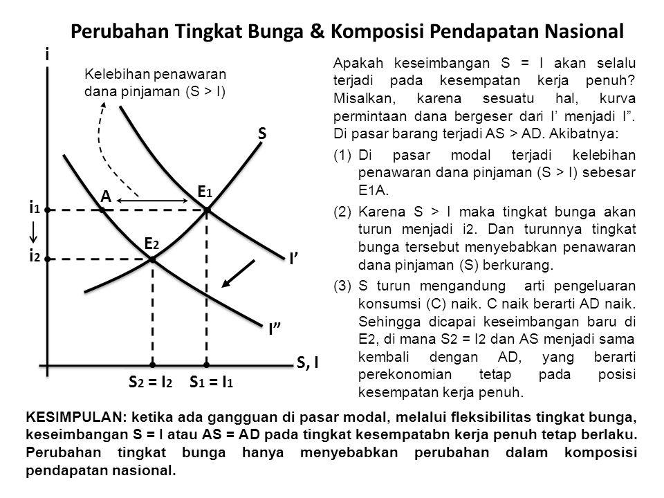 Perubahan Tingkat Bunga & Komposisi Pendapatan Nasional Apakah keseimbangan S = I akan selalu terjadi pada kesempatan kerja penuh.