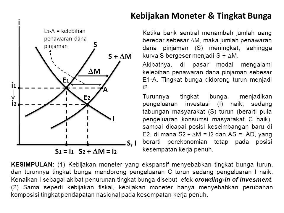 Kebijakan Moneter & Tingkat Bunga Ketika bank sentral menambah jumlah uang beredar sebesar  M, maka jumlah penawaran dana pinjaman (S) meningkat, sehingga kurva S bergeser menjadi S +  M.
