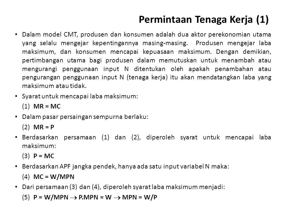 Laba maksimum: MPN = W/P Y = f(N) L = TR – TC TR = P.Y TC = W.N L = P.Y – W.N L = P.Y – W.f -1 (Y) L maksimum jika: dL/dY = 0 dL/dY = P – W(dN/dY) = 0 Mengingat: dY/dN = MPN maka dN/dY = 1/MPN, jadi: dL/dY = P – W(1/MPN) = P – W/MPN = 0 P = W/MPN  P.MPN = W  MPN = W/P Y = f(N) L = TR – TC TR = P.Y TC = W.N L = P.Y – W.N L = P.Y – W.f -1 (Y) L maksimum jika: dL/dY = 0 dL/dY = P – W(dN/dY) = 0 Mengingat: dY/dN = MPN maka dN/dY = 1/MPN, jadi: dL/dY = P – W(1/MPN) = P – W/MPN = 0 P = W/MPN  P.MPN = W  MPN = W/P