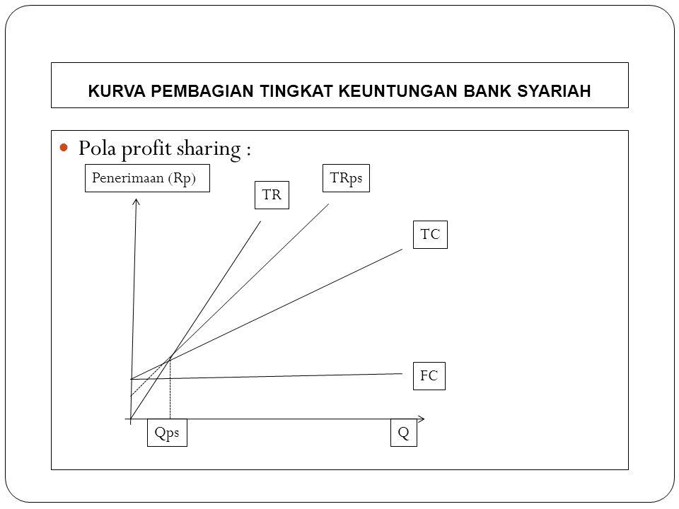 KURVA PEMBAGIAN TINGKAT KEUNTUNGAN BANK KONVENSIONAL Pola Bunga : Rp TR=TRi TCi TC FCi FC QQ1Q2