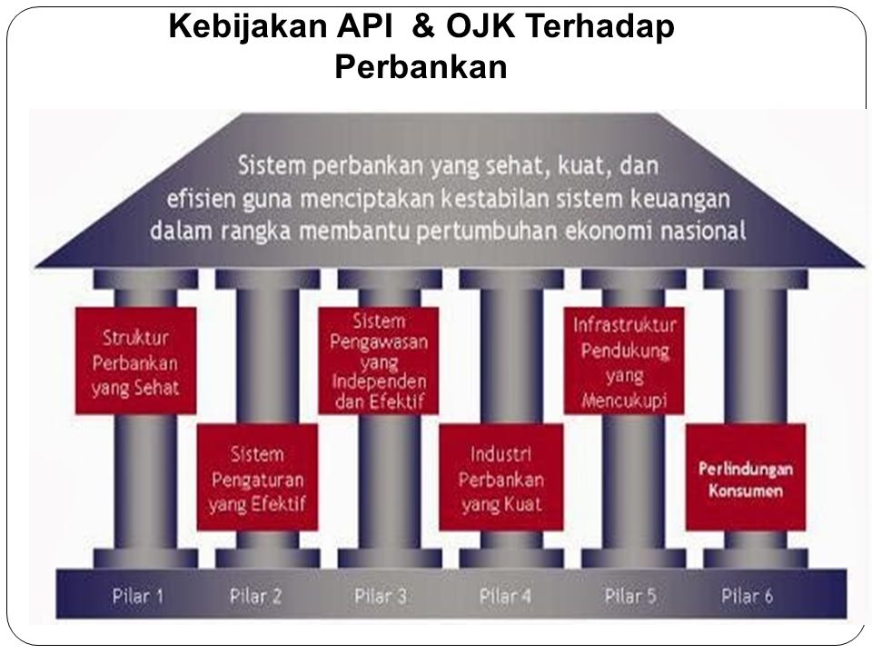 Bank terdiri atas dua jenis yaitu:  Bank Syariah  Bank Konvensional Lembaga yang mengawasi bank syariah dan konvensional Bank Syariah  DPS DSN OJK