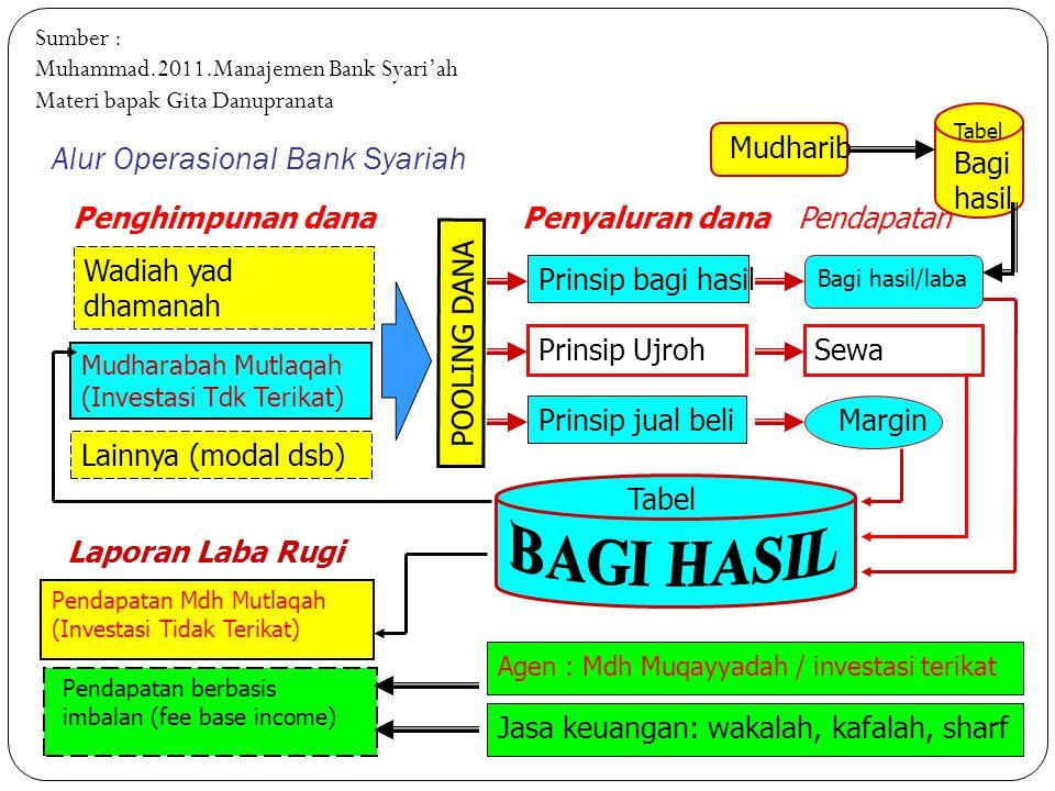 Perbedaan Bank Syariah dengan Konvensional Fungsi dan Kegiatan Bank Mekanisme dan Obyek Usaha Hubungan dengan nasabah Sumber : Materi Bapak Gita Danup