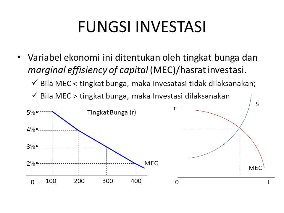 FUNGSI INVESTASI Variabel ekonomi ini ditentukan oleh tingkat bunga dan marginal effisiency of capital (MEC)/hasrat investasi. Bila MEC < tingkat bung
