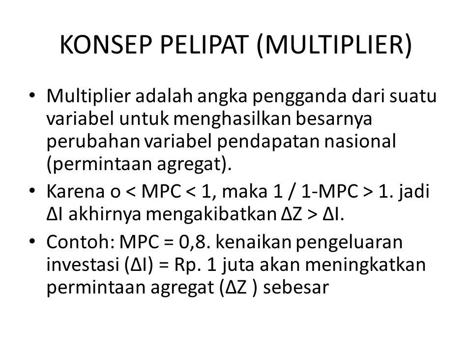 KONSEP PELIPAT (MULTIPLIER) Multiplier adalah angka pengganda dari suatu variabel untuk menghasilkan besarnya perubahan variabel pendapatan nasional (