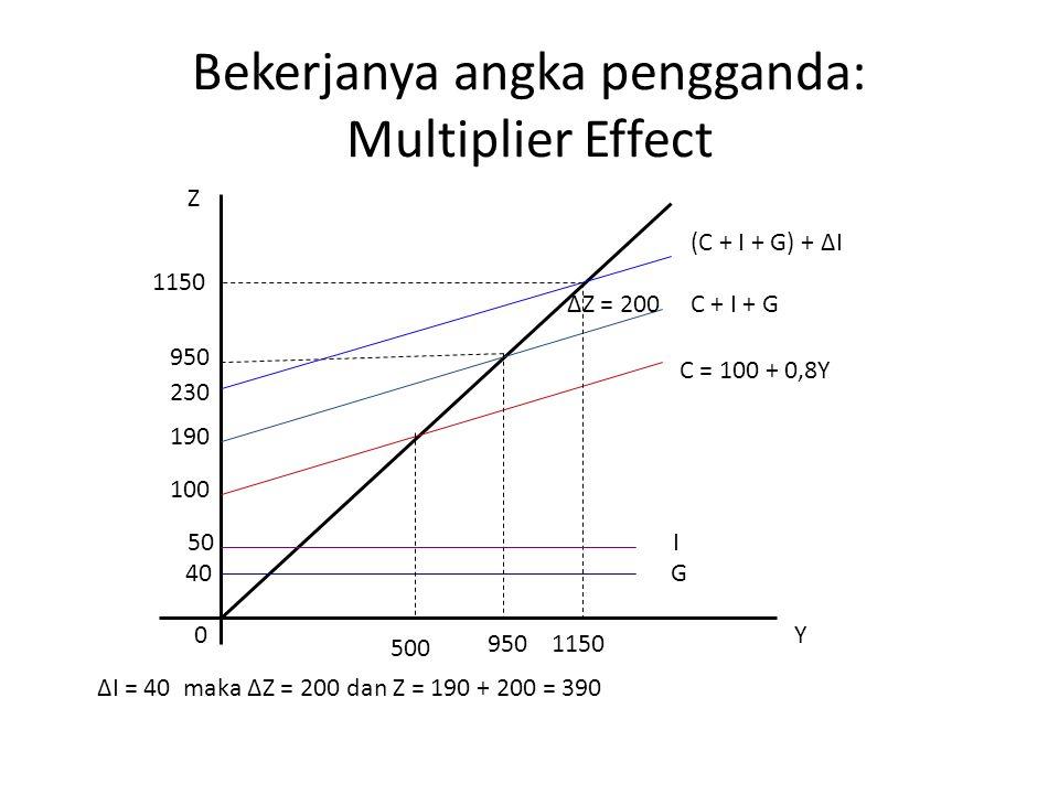 Bekerjanya angka pengganda: Multiplier Effect 0Y 950 1150 Z 1150 950 C = 100 + 0,8Y (C + I + G) + ∆I C + I + G G I 500 40 50 100 190 ∆I = 40 maka ∆Z =