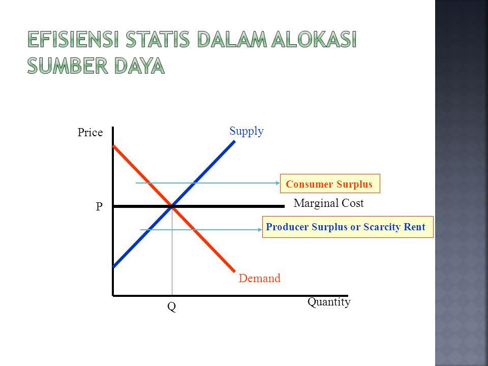 Demand Supply P Q Consumer Surplus Producer Surplus or Scarcity Rent Price Quantity Marginal Cost