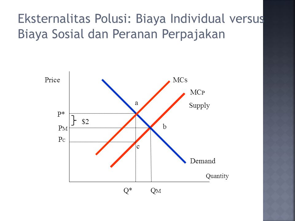 Eksternalitas Polusi: Biaya Individual versus Biaya Sosial dan Peranan Perpajakan Price Quantity MC S PMPM P* Q*QMQM MC P a b Demand PCPC c Supply $2