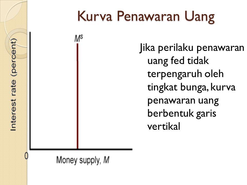 Kurva Penawaran Uang Jika perilaku penawaran uang fed tidak terpengaruh oleh tingkat bunga, kurva penawaran uang berbentuk garis vertikal