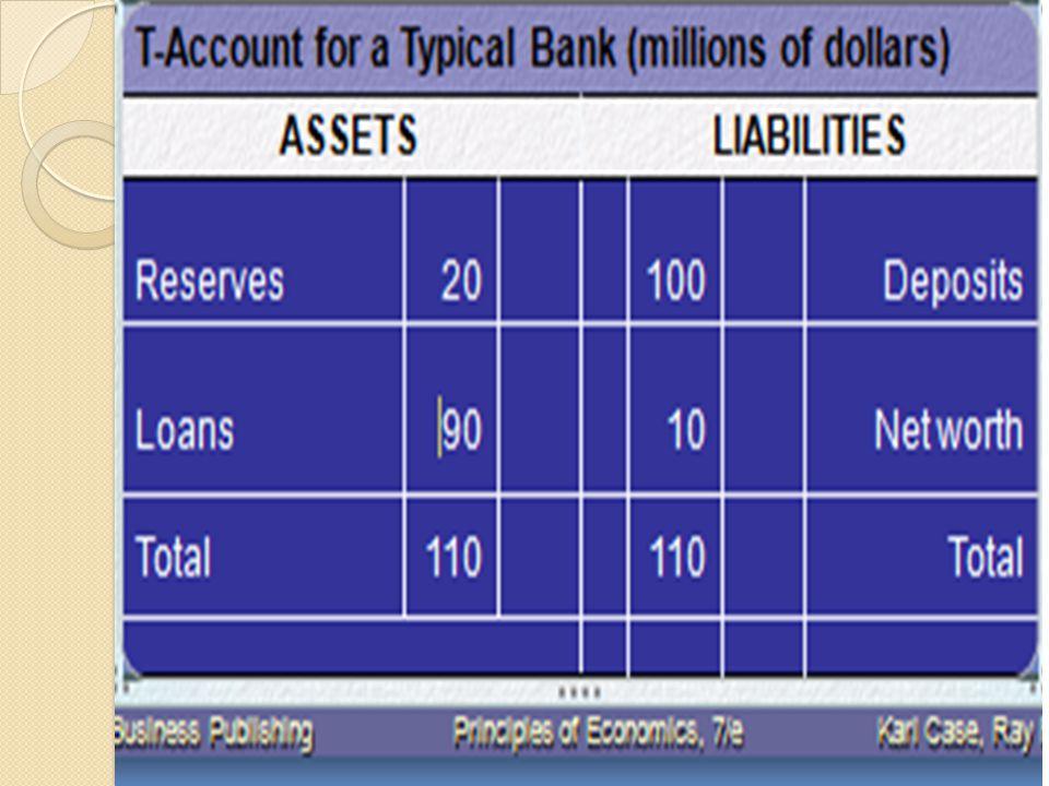 Neraca untuk Bank Khas Neraca sebuah bank harus selalu menyeimbangkan, sehingga jumlah aset (cadangan dan pinjaman) sama dengan jumlah kewajiban (deposito dan kekayaan bersih).