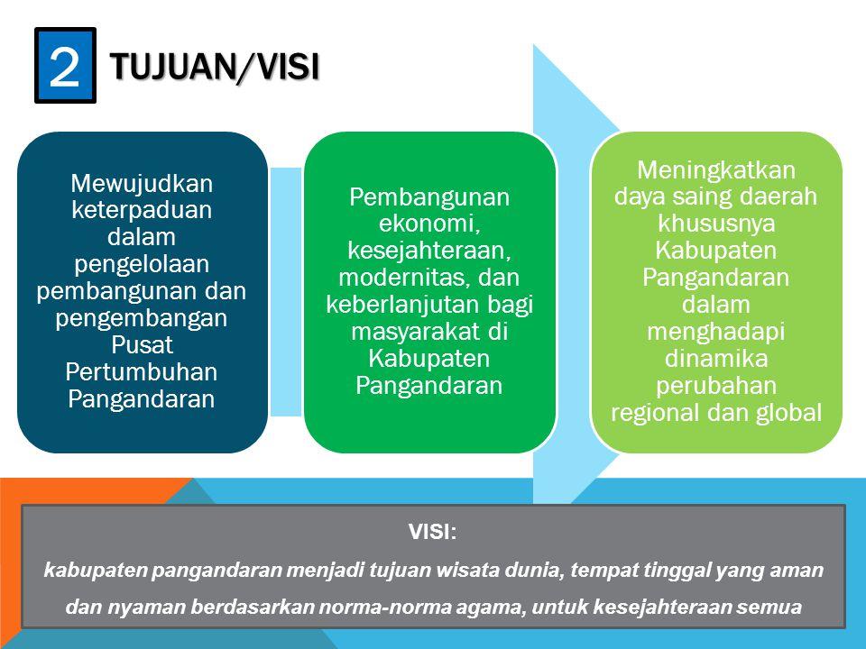 TUJUAN/VISI Mewujudkan keterpaduan dalam pengelolaan pembangunan dan pengembangan Pusat Pertumbuhan Pangandaran Pembangunan ekonomi, kesejahteraan, mo