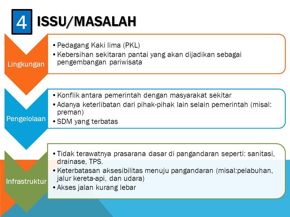 ISSU/MASALAH 4 Lingkungan Pedagang Kaki lima (PKL) Kebersihan sekitaran pantai yang akan dijadikan sebagai pengembangan pariwisata Pengelolaan Konflik