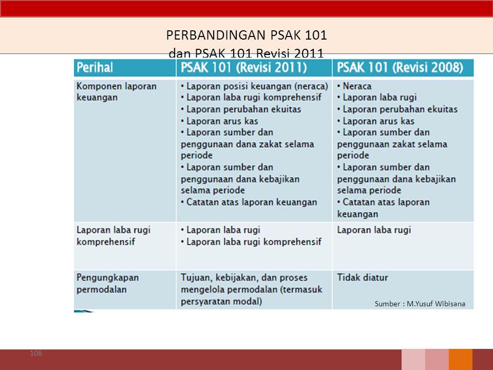 PERBANDINGAN PSAK 101 dan PSAK 101 Revisi 2011 106 Sumber : M.Yusuf Wibisana