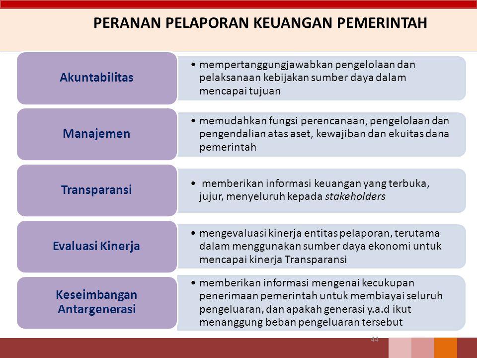 PERANAN PELAPORAN KEUANGAN PEMERINTAH 44 mempertanggungjawabkan pengelolaan dan pelaksanaan kebijakan sumber daya dalam mencapai tujuan Akuntabilitas memudahkan fungsi perencanaan, pengelolaan dan pengendalian atas aset, kewajiban dan ekuitas dana pemerintah Manajemen memberikan informasi keuangan yang terbuka, jujur, menyeluruh kepada stakeholders Transparansi mengevaluasi kinerja entitas pelaporan, terutama dalam menggunakan sumber daya ekonomi untuk mencapai kinerja Transparansi Evaluasi Kinerja memberikan informasi mengenai kecukupan penerimaan pemerintah untuk membiayai seluruh pengeluaran, dan apakah generasi y.a.d ikut menanggung beban pengeluaran tersebut Keseimbangan Antargenerasi