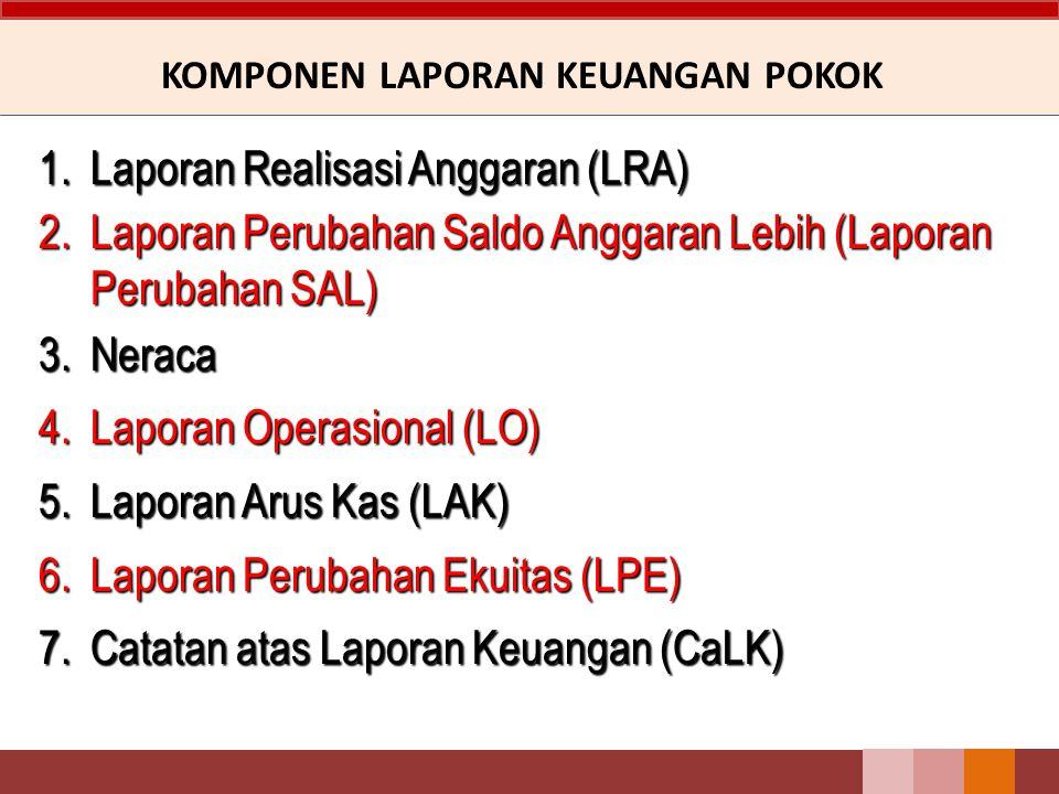 KOMPONEN LAPORAN KEUANGAN POKOK 1.Laporan Realisasi Anggaran (LRA) 2.Laporan Perubahan Saldo Anggaran Lebih (Laporan Perubahan SAL) 3.Neraca 4.Laporan Operasional (LO) 5.Laporan Arus Kas (LAK) 6.Laporan Perubahan Ekuitas (LPE) 7.Catatan atas Laporan Keuangan (CaLK)