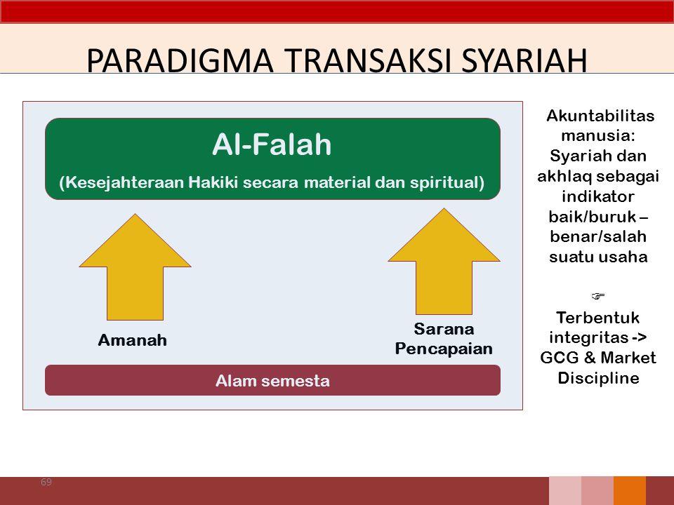 PARADIGMA TRANSAKSI SYARIAH 69 Al-Falah (Kesejahteraan Hakiki secara material dan spiritual) Alam semesta Amanah Sarana Pencapaian Akuntabilitas manusia: Syariah dan akhlaq sebagai indikator baik/buruk – benar/salah suatu usaha  Terbentuk integritas -> GCG & Market Discipline