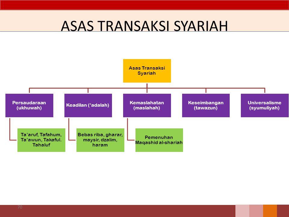ASAS TRANSAKSI SYARIAH Asas Transaksi Syariah Persaudaraan (ukhuwah) Ta'aruf, Tafahum, Ta'awun, Takaful.
