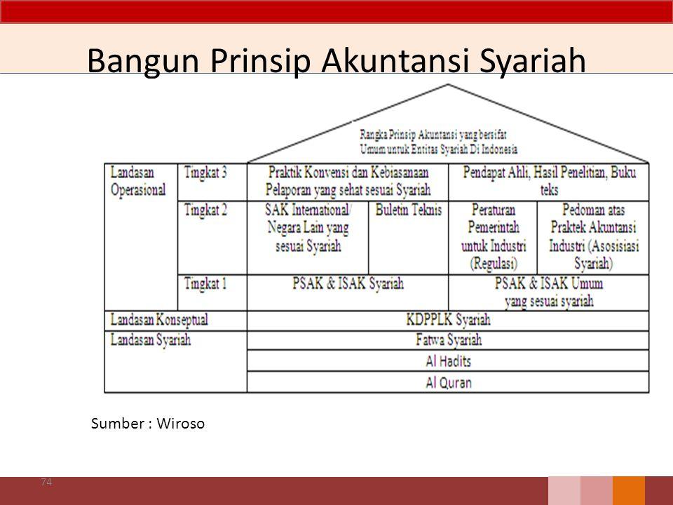 Bangun Prinsip Akuntansi Syariah 74 Sumber : Wiroso