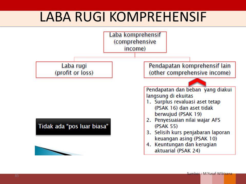 LABA RUGI KOMPREHENSIF 85 Sumber : M.Yusuf Wibisana