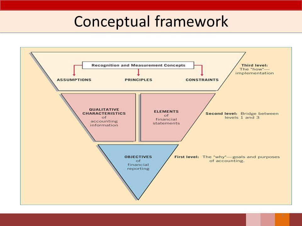 Conceptual framework 9