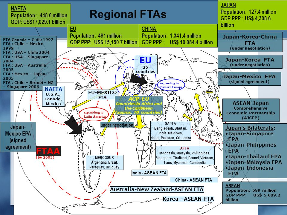 i expanding to Eastern Europe expanding to Latin America Regional FTAs NAFTA Population: 448.6 million GDP: US$17,029.1 billion EU Population: 491 million GDP PPP: US$ 15,150.7 billion CHINA Population: 1,341.4 million GDP PPP : US$ 10,084.4 billion JAPAN Population: 127.4 million GDP PPP : US$ 4,308.6 billion ASEAN Population: 589 million GDP PPP: US$ 5,689.2 billion FTA Canada – Chile 1997 FTA : Chile – Mexico 1999 FTA : USA – Chile 2004 FTA : USA – Singapore 2004 FTA : USA – Australia 2005 FTA : Mexico – Japan 2005 FTA : Chile – Brunei – NZ – Singapore 2006 MERCOSUR Argentina, Brazil, Paraguay, Uruguay FTAA (by 2005) under negotiation NAFTA U.S.A., Canada, Mexico SAPTA Bangladesh, Bhutan, India, Maldives, Nepal, Pakistan, Sri Lanka China - ASEAN FTA ASEAN-Japan Comprehensive Economic Partnership (AJCEP) Japan-Korea FTA (under negotiation) Japan-Mexico EPA (signed agreement) Japan's Bilaterals: Japan-Singapore EPA Japan-Philippines EPA Japan-Thailand EPA Japan-Malaysia EPA Japan-Indonesia EPA AFTA Indonesia, Malaysia, Philippines, Singapore, Thailand, Brunei, Vietnam, Laos, Myanmar, Cambodia India - ASEAN FTA EU-MEXICO FTA EU 25 countries ACP-EU Countries in Africa and the Caribbean (approx.