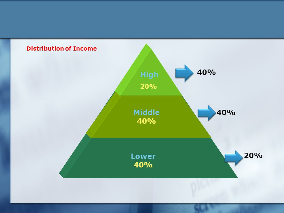 40% 20% Distribution of Income Lower 40% Middle 40% High 20%